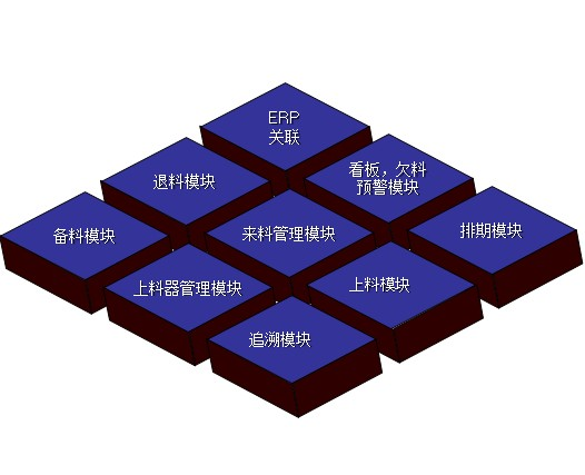SMT智能管理系统概述