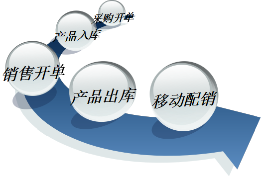 PDA条码管理解决方案