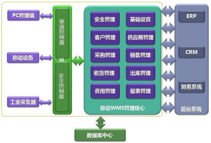 系统模块划分原则