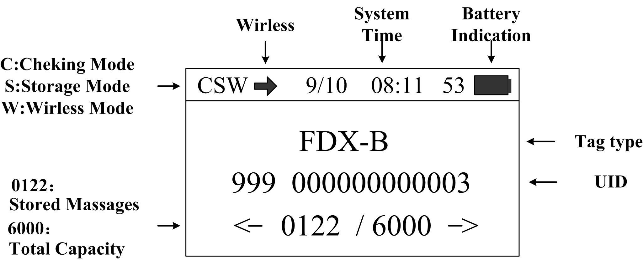 低频标签阅读器
