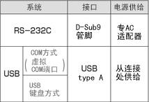 Denso QK12固定式扫描仪可选接口