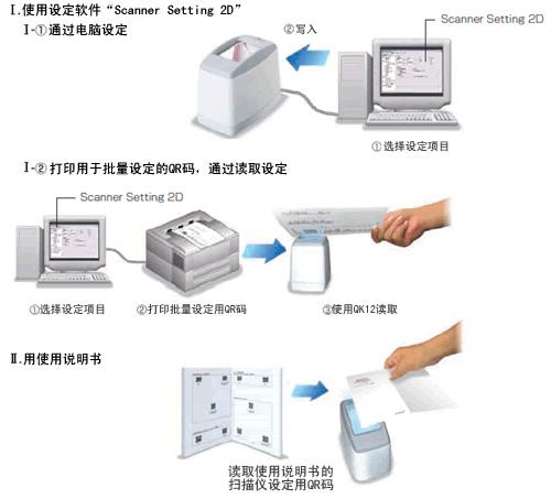 Denso QK12固定式扫描仪可简单设置