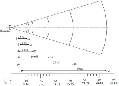 oem条码扫描模块se853解码景深图